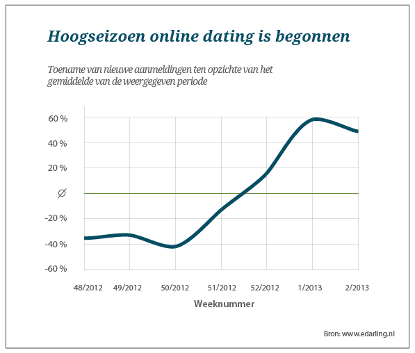 Hoogseizoen online dating
